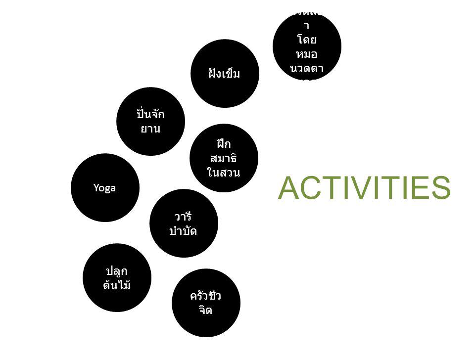 Yoga ปั่นจัก ยาน ฝังเข็ม ฝึก สมาธิ ในสวน ครัวชีว จิต วารี บำบัด นวดสป า ปลูก ต้นไม้ ACTIVITIES + USERS บกพร่องทางสติปัญญาเล็กน้อย บกพร่องทางสติปัญญาปานกลาง บกพร่องทางสติปัญญารุนแรง บกพร่องทางสติปัญญารุนแรงมาก