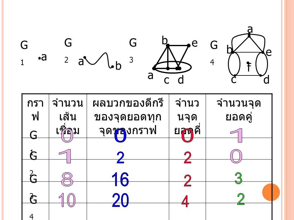 G1G1 G2G2 G3G3 G4G4 a a b a dc e b a b c d e f กรา ฟ จำนวน เส้น เชื่อม ผลบวกของดีกรี ของจุดยอดทุก จุดของกราฟ จำนว นจุด ยอดคี่ จำนวนจุด ยอดคู่ G1G1 G2G2 G3G3 G4G4