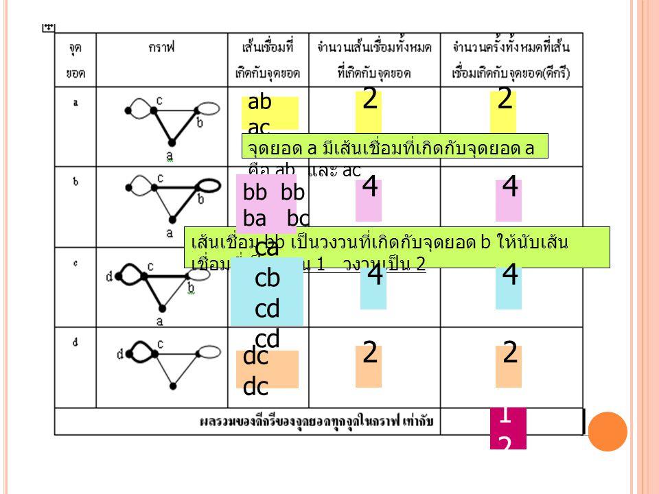 ab ac 2 2 จุดยอด a มีเส้นเชื่อมที่เกิดกับจุดยอด a คือ ab และ ac เส้นเชื่อม bb เป็นวงวนที่เกิดกับจุดยอด b ให้นับเส้น เชื่อมที่เป็นวงวน 1 วงวนเป็น 2 bb ba bc 4 4 ca cbcd 4 4 dc 2 2 1212