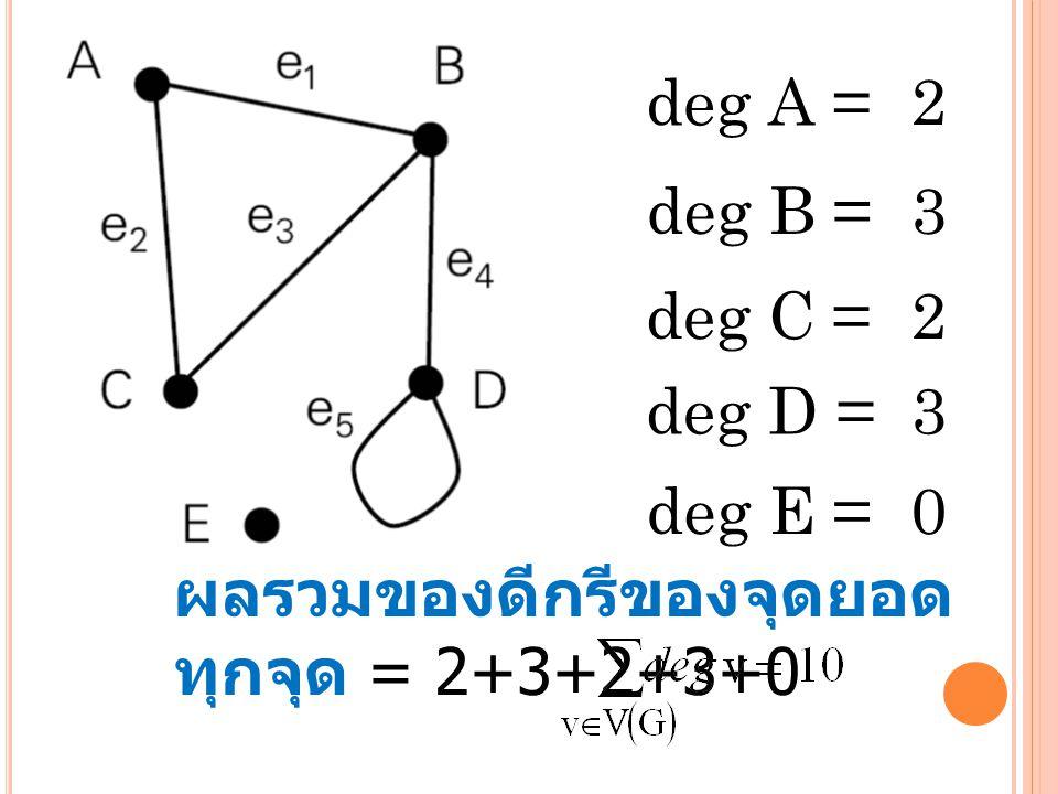 deg A = deg B = deg C = deg D = deg E = 2 3 2 3 0 ผลรวมของดีกรีของจุดยอด ทุกจุด = 2+3+2+3+0