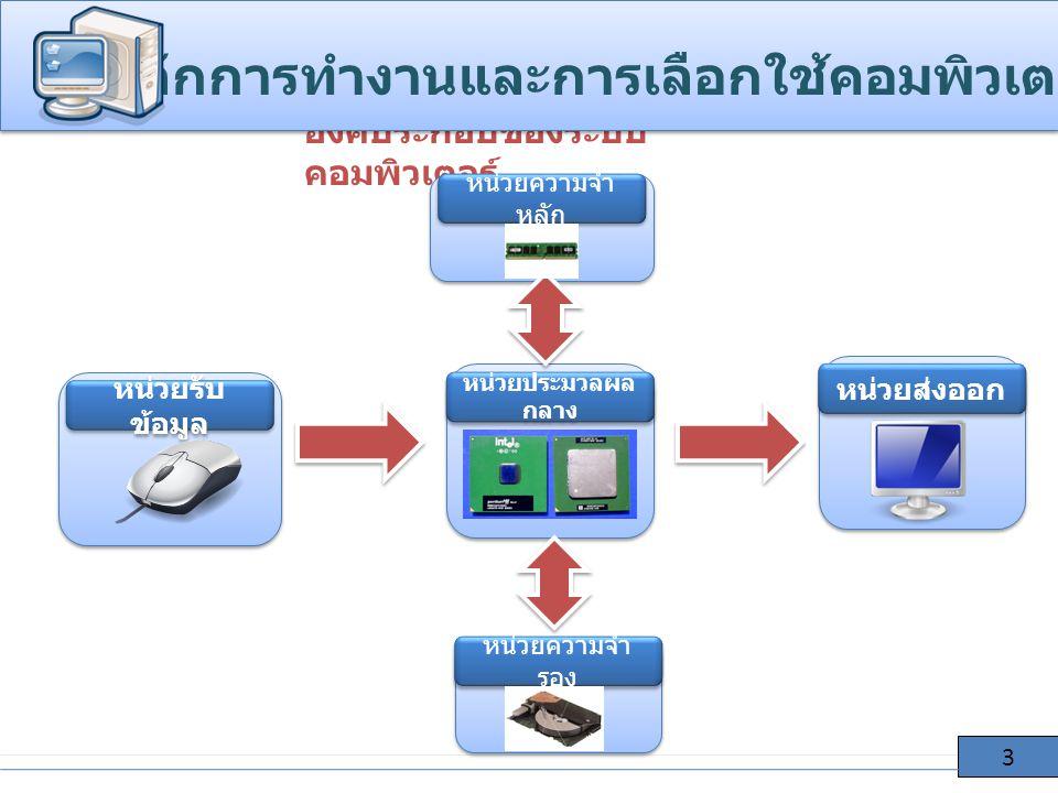 องค์ประกอบของระบบ คอมพิวเตอร์ ห ลักการทำงานและการเลือกใช้คอมพิวเตอร์ 3 หน่วยรับ ข้อมูล หน่วยประมวลผล กลาง หน่วยส่งออก หน่วยความจำ รอง หน่วยความจำ หลัก