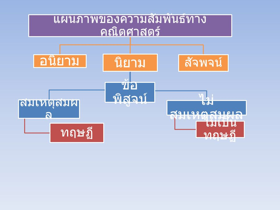 Reasoning Types of reasoning techniques 1.(Inductive Reasoning) 2. (Deductive Reasoning)