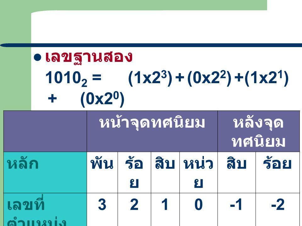 10 เลขฐานสอง 1010 2 =(1x2 3 )+(0x2 2 )+(1x2 1 ) +(0x2 0 ) 0.11 2 =(1x2 -1 )+(1x2 -2 ) หน้าจุดทศนิยมหลังจุด ทศนิยม หลักพันร้อ ย สิบหน่ว ย สิบร้อย เลขที