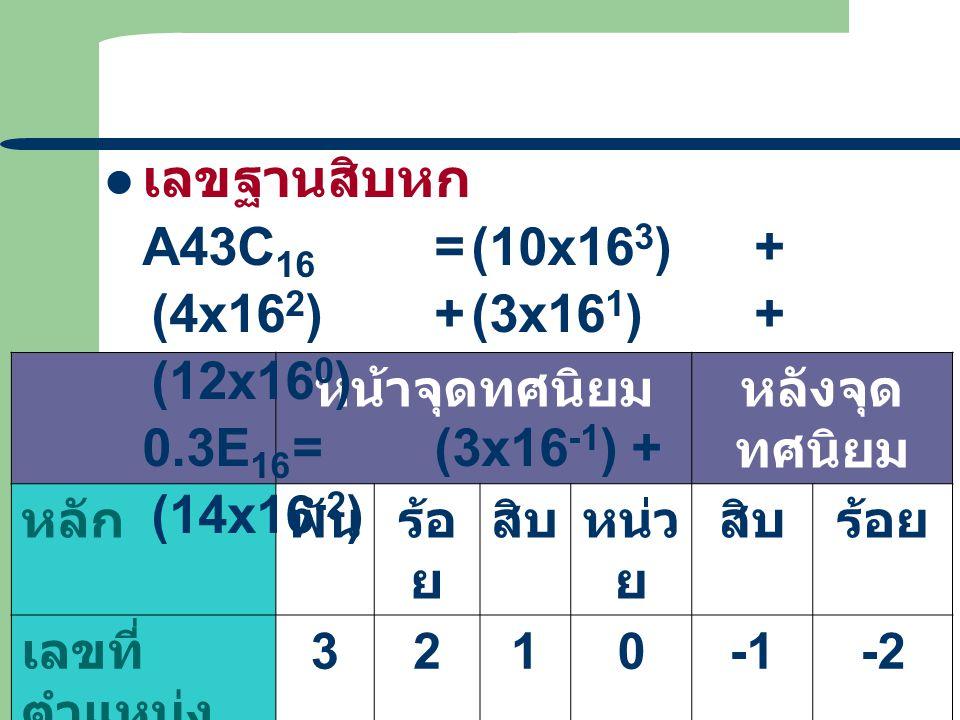 12 หน้าจุดทศนิยมหลังจุด ทศนิยม หลักพันร้อ ย สิบหน่ว ย สิบร้อย เลขที่ ตำแหน่ง 3210-2 ค่าของ ตำแหน่ง 16 3 16 2 16 1 16 0 16 -1 16 -2 ปริมาณค่า 40 96 256
