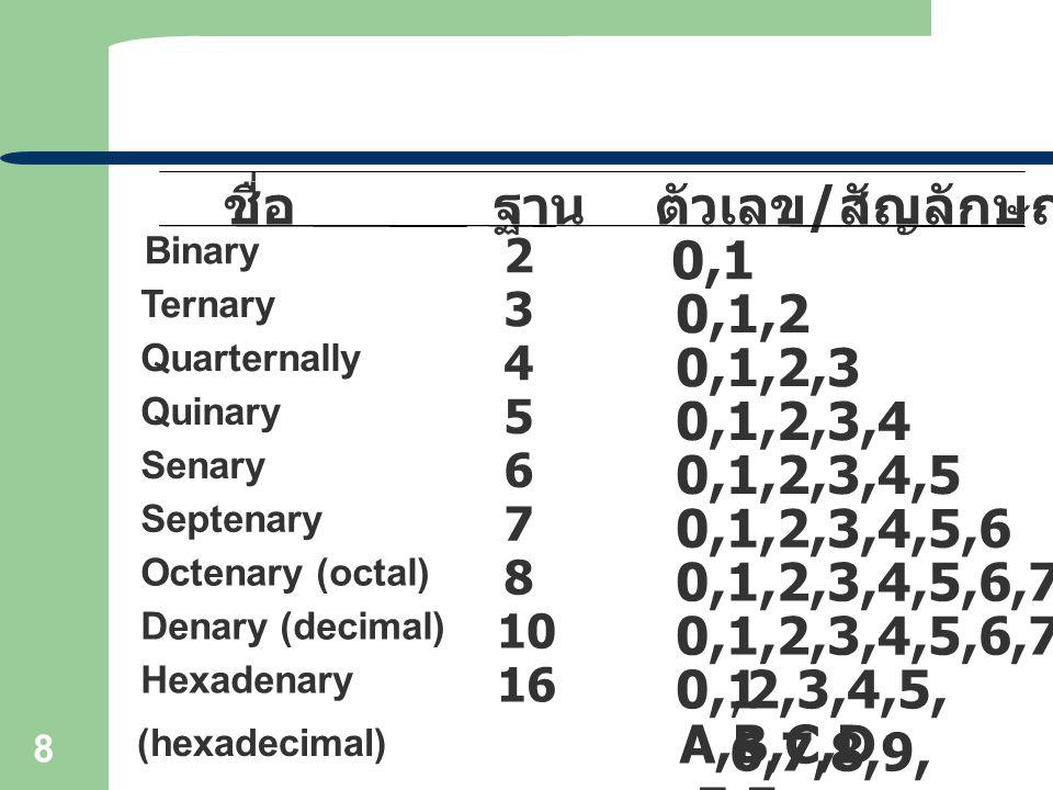 8 ชื่อฐานตัวเลข / สัญลักษณ์ที่ใช้ Binary 2 0,1 Ternary 3 0,1,2 Quarternally 4 0,1,2,3 Quinary 5 0,1,2,3,4 Senary 6 0,1,2,3,4,5 Septenary 7 0,1,2,3,4,5