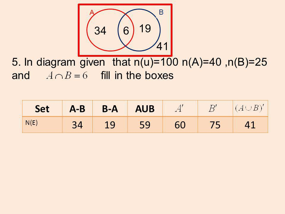 SetA-BB-AAUB N(E) 341959607541 A B 346 19 41 5. In diagram given that n(u)=100 n(A)=40,n(B)=25 and fill in the boxes