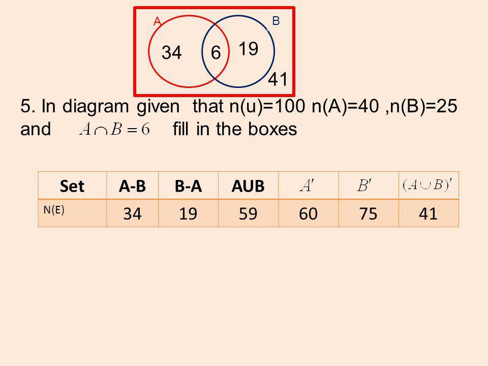 A B 5) The diagram shows the set U, A and B It is given that n(U)=100, n(A)=40, n(B) =25, 6 6 40-6 34 25-6 19 100-59 41 n(A – B) = n(B – A ) = OK Practice 1.4