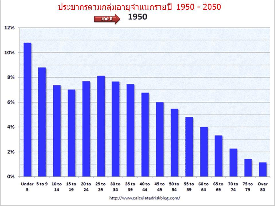 ประชากรตามกลุ่มอายุจำแนกรายปี 1950 - 2050 100 ปี