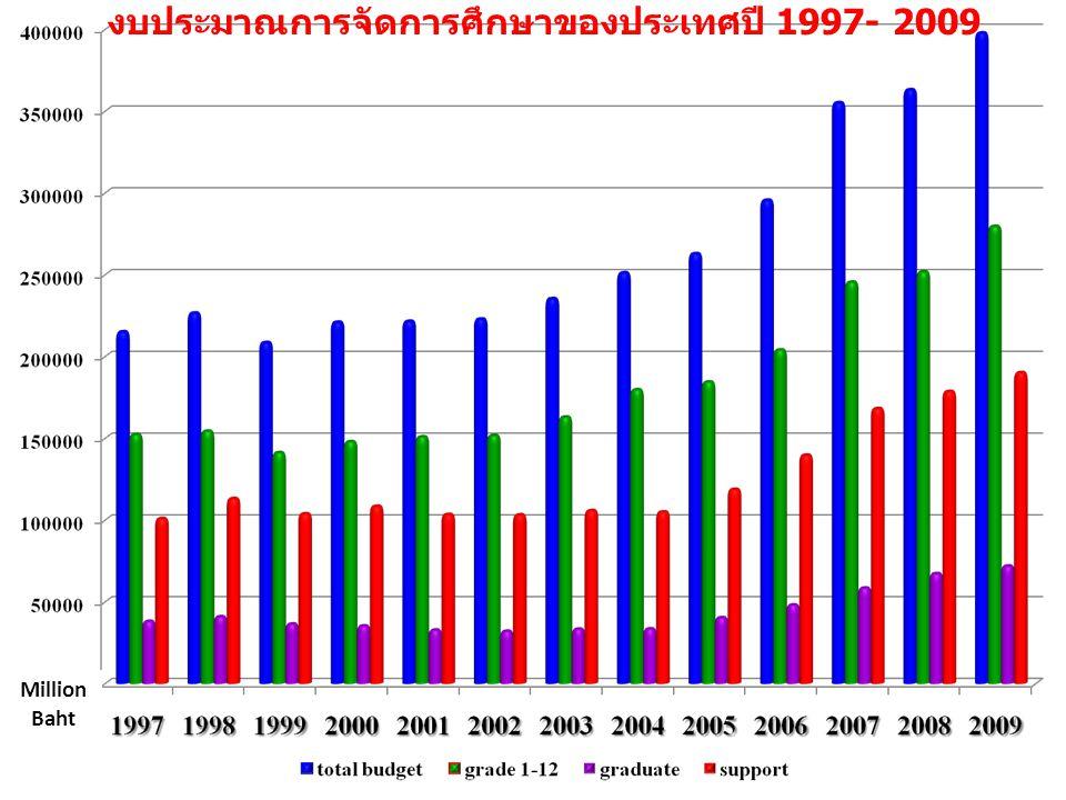 Million Baht งบประมาณการจัดการศึกษาของประเทศปี 1997- 2009