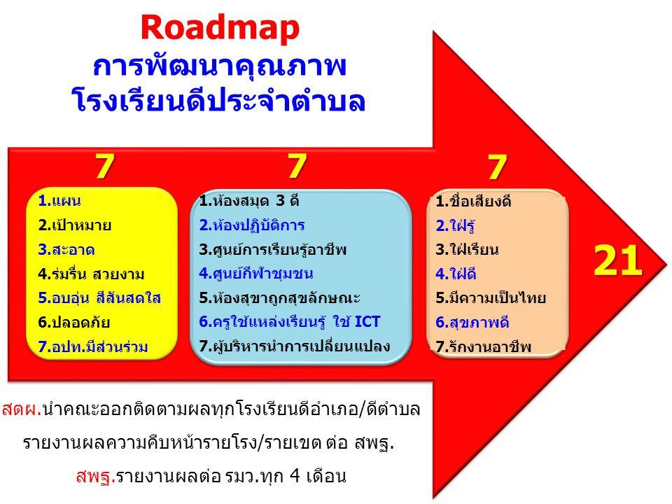 1.แผน 2.เป้าหมาย 3.สะอาด 4.ร่มรื่น สวยงาม 5.อบอุ่น สีสันสดใส 6.ปลอดภัย 7.อปท.มีส่วนร่วม Roadmap การพัฒนาคุณภาพ โรงเรียนดีประจำตำบล 1.ห้องสมุด 3 ดี 2.ห้องปฏิบัติการ 3.ศูนย์การเรียนรู้อาชีพ 4.ศูนย์กีฬาชุมชน 5.ห้องสุขาถูกสุขลักษณะ 6.ครูใช้แหล่งเรียนรู้ ใช้ ICT 7.ผู้บริหารนำการเปลี่ยนแปลง 1.ชื่อเสียงดี 2.ใฝ่รู้ 3.ใฝ่เรียน 4.ใฝ่ดี 5.มีความเป็นไทย 6.สุขภาพดี 7.รักงานอาชีพ 7 7 7 21 สตผ.นำคณะออกติดตามผลทุกโรงเรียนดีอำเภอ/ดีตำบล รายงานผลความคืบหน้ารายโรง/รายเขต ต่อ สพฐ.
