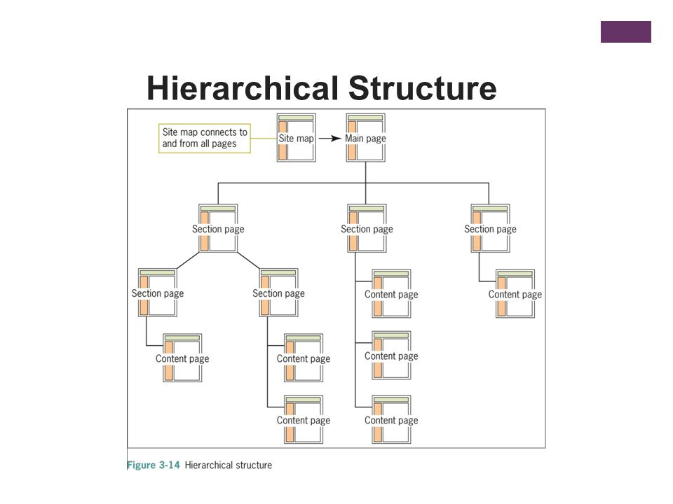Hierarchical Structure