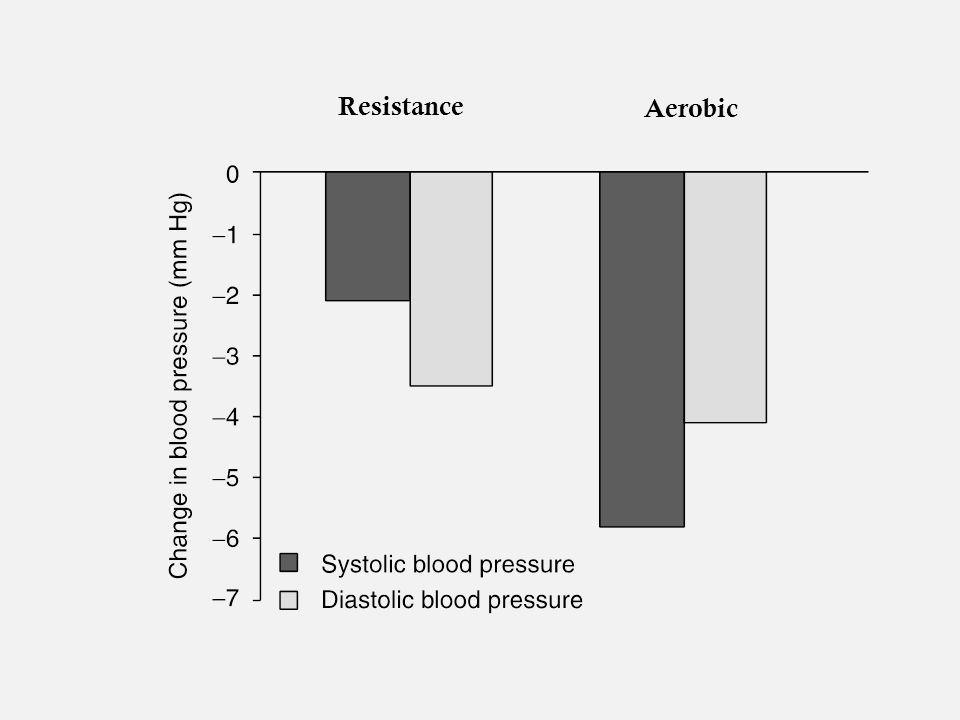 Timing of Exercise and BP response