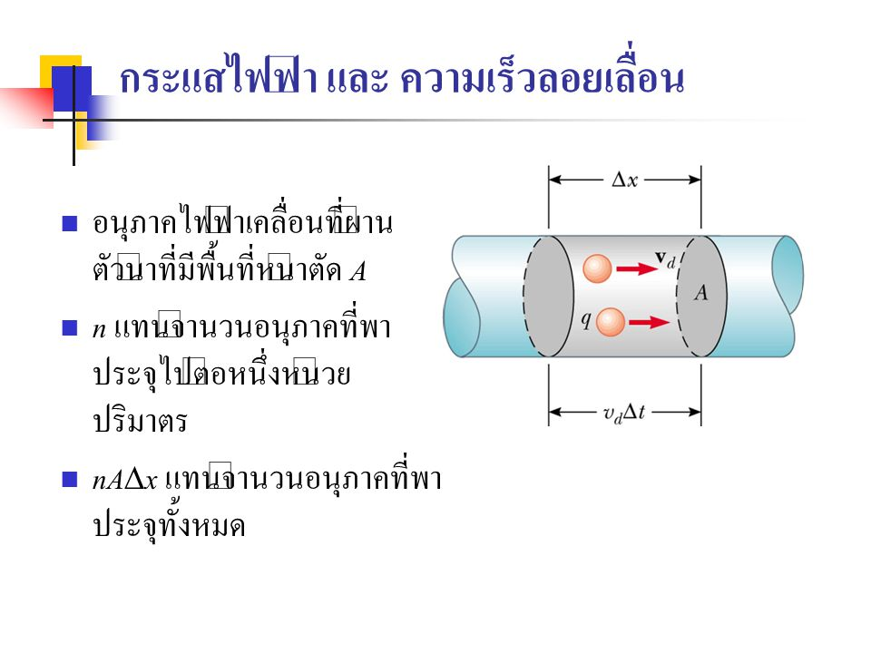 กระแสไฟฟ้า และ ความเร็วลอยเลื่อน อนุภาคไฟฟ้าเคลื่อนที่ผ่าน ตัวนำที่มีพื้นที่หน้าตัด A n แทนจำนวนอนุภาคที่พา ประจุไปต่อหนึ่งหน่วย ปริมาตร nA  x แทนจำน