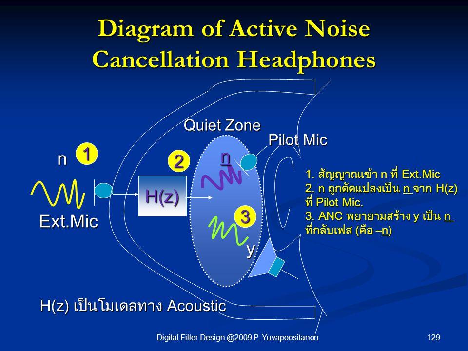 129Digital Filter Design @2009 P. Yuvapoositanon Diagram of Active Noise Cancellation Headphones H(z) n n y 1. สัญญาณเข้า n ที่ Ext.Mic 2. n ถูกดัดแปล