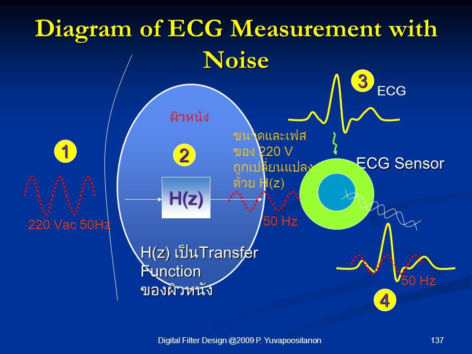 137Digital Filter Design @2009 P. Yuvapoositanon Diagram of ECG Measurement with Noise H(z) 1 2 3 H(z) เป็นTransfer Function ของผิวหนัง ECG Sensor 220
