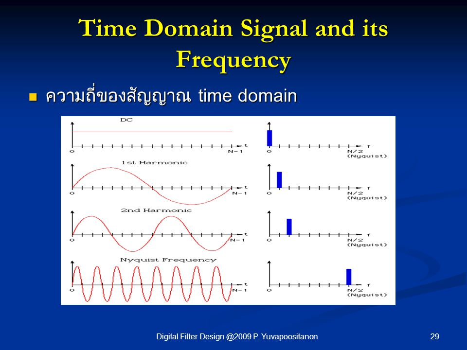 29Digital Filter Design @2009 P. Yuvapoositanon Time Domain Signal and its Frequency ความถี่ของสัญญาณ time domain ความถี่ของสัญญาณ time domain