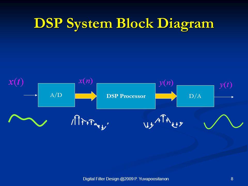 8Digital Filter Design @2009 P. Yuvapoositanon DSP System Block Diagram DSP Processor D/A A/D