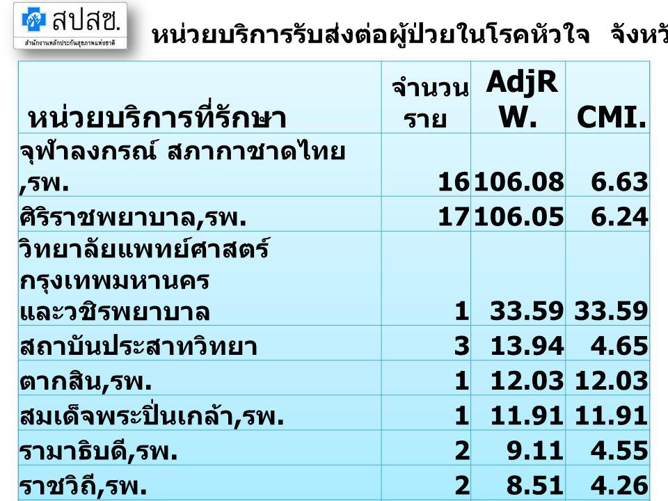 หน่วยบริการรับส่งต่อผู้ป่วยในโรคหัวใจ จังหวัดจันทบุรี ปี 2555