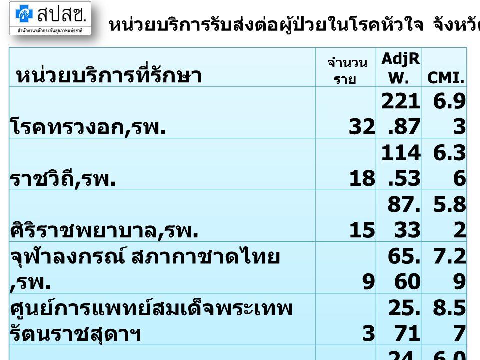หน่วยบริการรับส่งต่อผู้ป่วยในโรคหัวใจ จังหวัดสระแก้ว ปี 2555