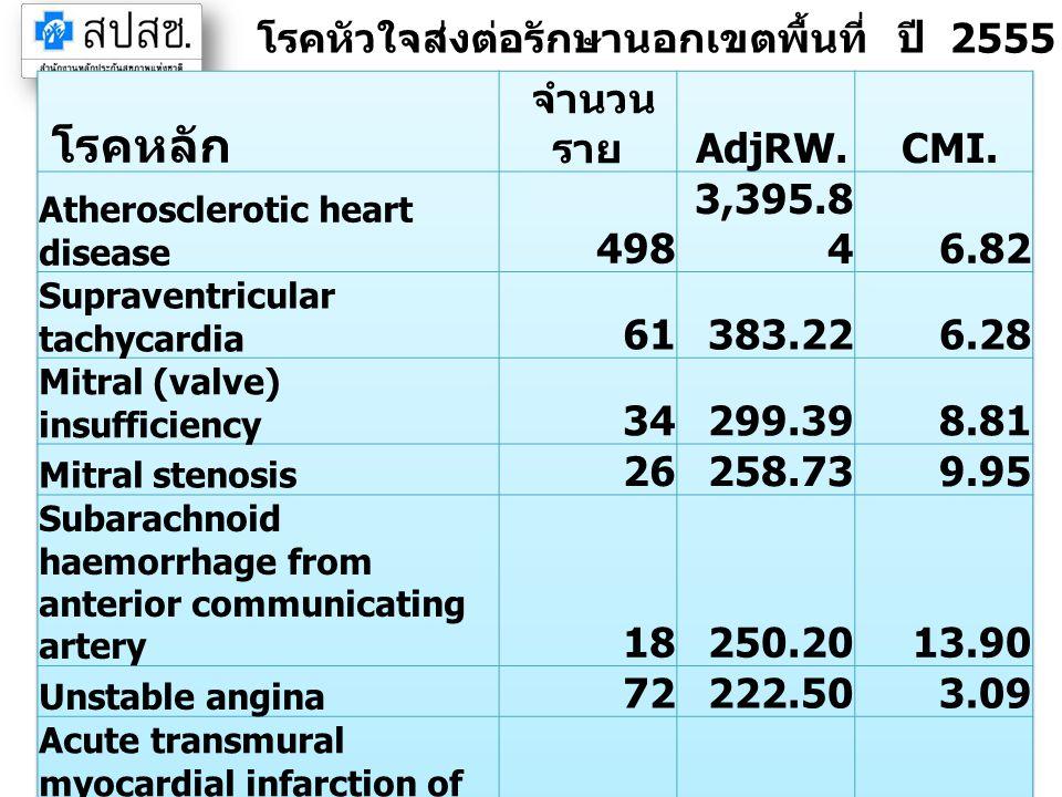 โรคหัวใจส่งต่อรักษานอกเขตพื้นที่ ปี 2555 เขตระยอง (IP)