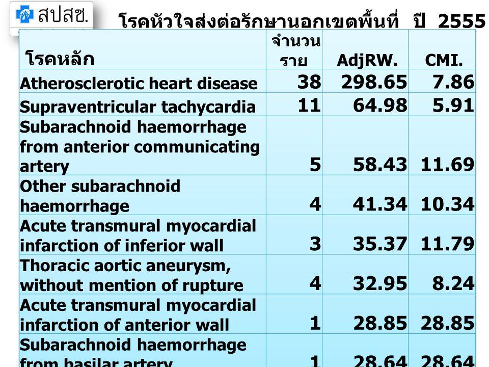 โรคหัวใจส่งต่อรักษานอกเขตพื้นที่ ปี 2555 จังหวัดชลบุรี (IP)
