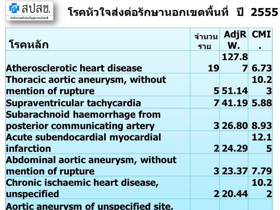 โรคหัวใจส่งต่อรักษานอกเขตพื้นที่ ปี 2555 จังหวัดระยอง (IP)