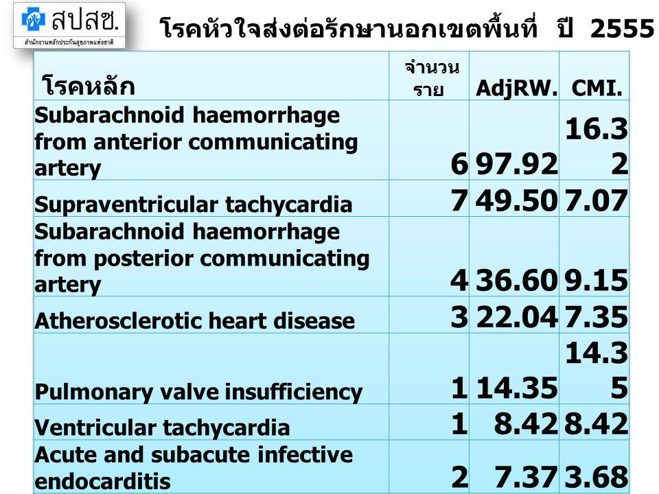 โรคหัวใจส่งต่อรักษานอกเขตพื้นที่ ปี 2555 จังหวัดจันทบุรี (IP)