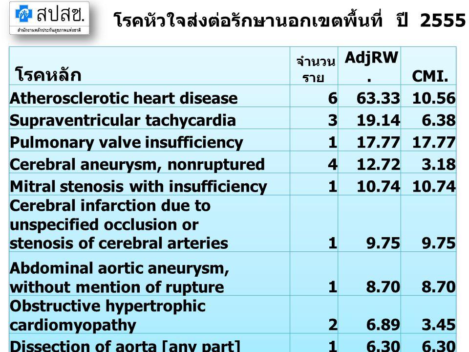 โรคหัวใจส่งต่อรักษานอกเขตพื้นที่ ปี 2555 จังหวัดตราด (IP)