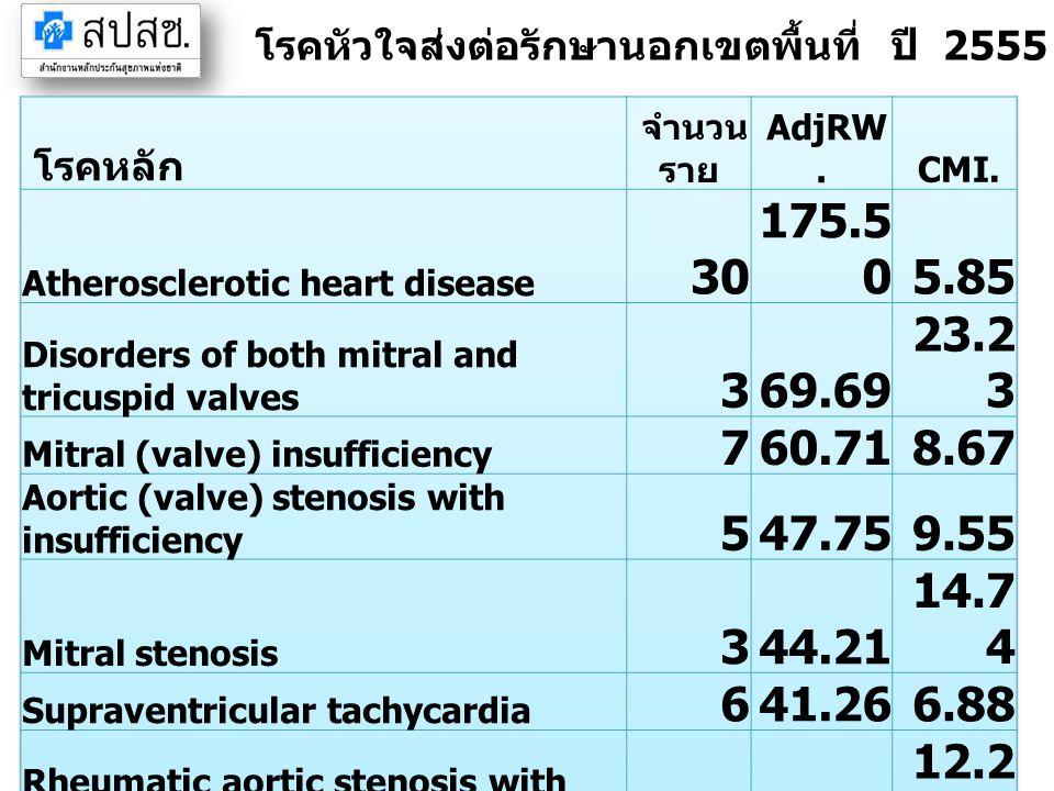 โรคหัวใจส่งต่อรักษานอกเขตพื้นที่ ปี 2555 จังหวัดปราจีนบุรี (IP)