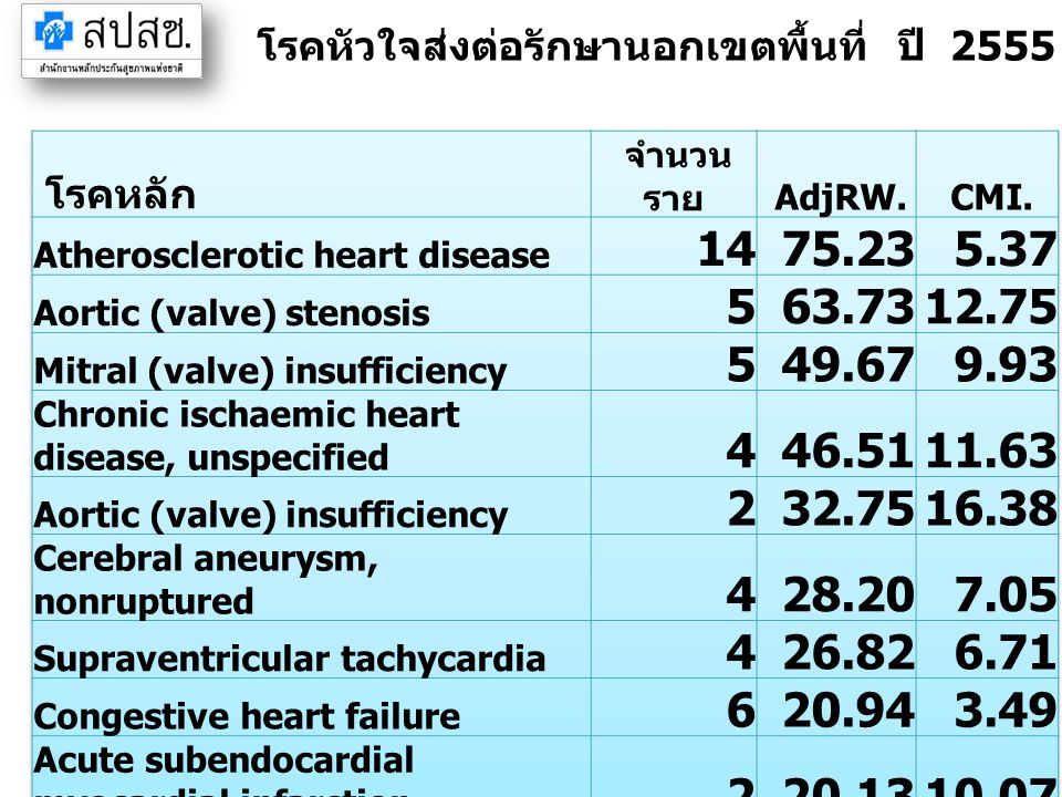 โรคหัวใจส่งต่อรักษานอกเขตพื้นที่ ปี 2555 จังหวัดสระแก้ว (IP)
