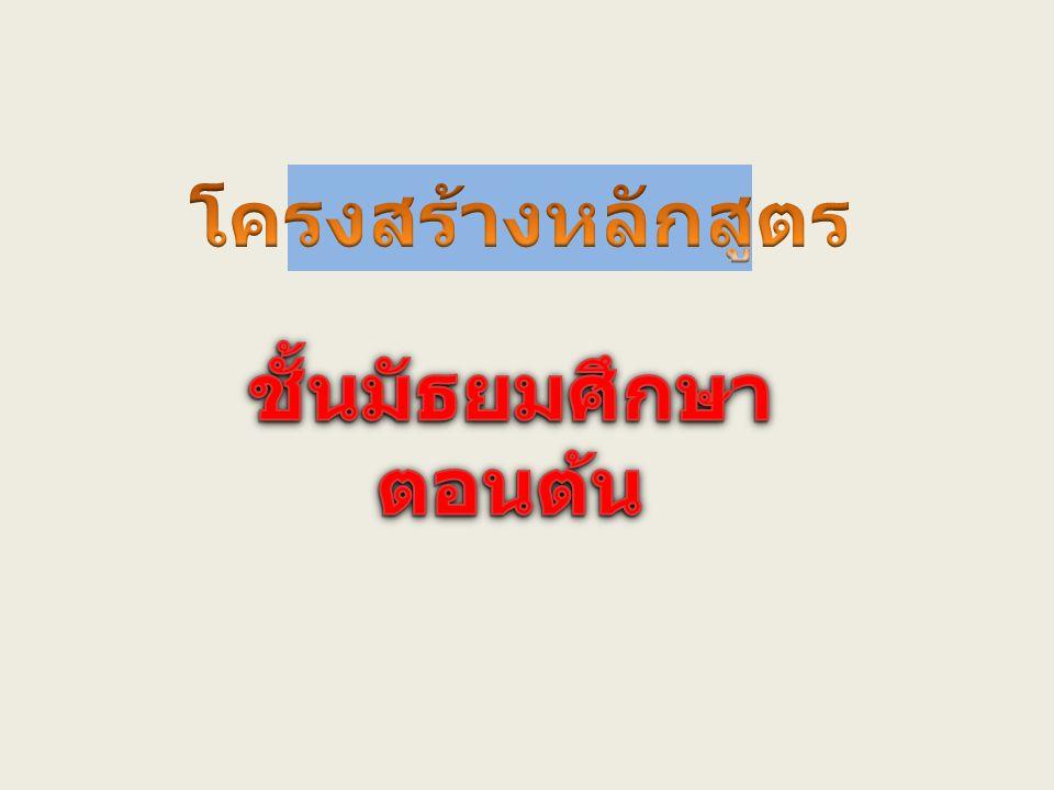 ชั้นมัธยมศึกษาปีที่ 1 ชั้นมัธยมศึกษาปีที่ 2 ชั้นมัธยมศึกษาปีที่ 3 รหัสวิชารายวิชา ค/สค/สรหัสวิชารายวิชา ค/สค/สรหัสวิชารายวิชา ค/สค/ส พื้นฐาน ท 21101 ภาษาไทย 4 ท 22101 ภาษาไทย 4 ท 33101 ภาษาไทย 4 ค 21101 คณิตศาสตร์ 3 ค 22101 คณิตศาสตร์ 3 ค 33101 คณิตศาสตร์ 4 ว 21101 วิทยาศาสตร์ 3 ว 22101 วิทยาศาสตร์ 3 ว 33101 วิทยาศาสตร์ 3 ส 21101 สังคมศึกษา 4 ส 22101 สังคมศึกษา 4 ส 33101 สังคมศึกษา 4 พ 21101 สุขศึกษาและพลศึกษา 2 พ 22101 สุขศึกษาและพลศึกษา 2 พ 33101 สุขศึกษาและพลศึกษา 2 ศ 21101 ศิลปศึกษา 1 ศ 22101 ศิลปศึกษา 1 ศ 33101 ศิลปศึกษา 1 ง 21101 การงานอาชีพ 2 ง 22101 การงานอาชีพ 2 ง 33101 การงานอาชีพ 2 และเทคโนโลยี ง 21101 เทคโนโลยีสารสนเทศ 1 อ 21101 ภาษาอังกฤษ 4 อ 22101 ภาษาอังกฤษ 4 อ 33101 ภาษาอังกฤษ 4 24 23 24 เพิ่มเติม 4 4 4 ค 21201 คณิตศาสตร์เพิ่มเติม 2 ค 22201 คณิตศาสตร์เพิ่มเติม 2 ค 33201 คณิตศาสตร์เพิ่มเติม 2 ค 21202 คณิตศาสตร์เพิ่มพูนฯ 1- 22 ค 22202 คณิตศาสตร์เพิ่มพูนฯ 3- 42 ค 33202 คณิตศาสตร์เพิ่มพูนฯ 5- 62 กิจกรรมพัฒนา ผู้เรียน ก 20901 กิจกรรมสี่เหล่า 1 ก 20901 กิจกรรมสี่เหล่า 1 ก 30901 กิจกรรมสี่เหล่า 1 ก 20902 ชุมนุม 1 ก 20902 ชุมนุม 1 ก 30902 ชุมนุม 1 ก 20910 จริยธรรม 1 ก 20910 จริยธรรม 1 ก 30910 จริยธรรม 1 ก 20911 แนะแนว 1 ก 20911 แนะแนว 1 ก 30911 แนะแนว 1 รวมทั้งหมด 32 รวมทั้งหมด 32 รวมทั้งหมด 32 โครงสร้างหลักสูตรการศึกษาขั้นพื้นฐานโรงเรียนบุญวาทย์วิทยาลัย จังหวัดลำปาง ช่วงชั้นที่ 2 ปีการศึกษา 2554
