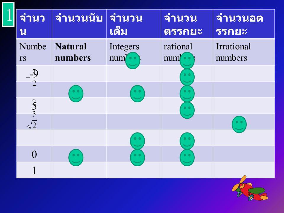 จำนว น จำนวนนับจำนวน เต็ม จำนวน ตรรกยะ จำนวนอต รรกยะ Numbe rs Natural numbers Integers numbers rational numbers Irrational numbers -9 5 0 1 1 1