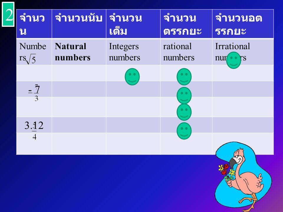 จำนว น จำนวนนับจำนวน เต็ม จำนวน ตรรกยะ จำนวนอต รรกยะ Numbe rs Natural numbers Integers numbers rational numbers Irrational numbers - 7 3.12 2 2