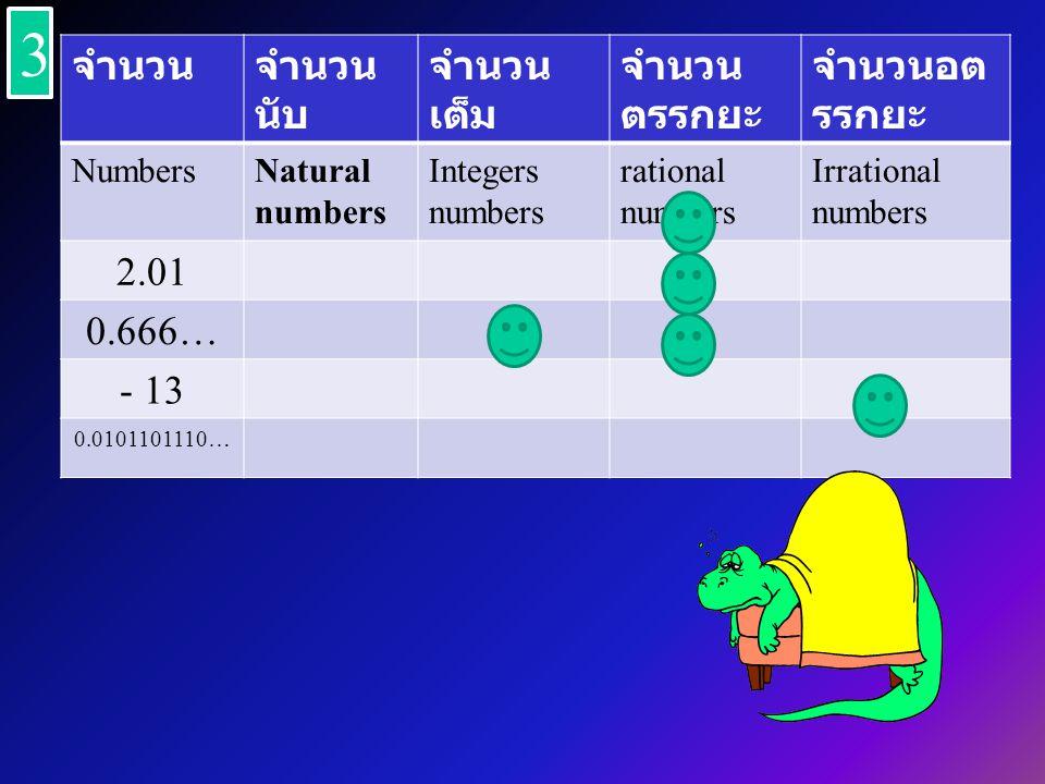 จำนวนจำนวน นับ จำนวน เต็ม จำนวน ตรรกยะ จำนวนอต รรกยะ NumbersNatural numbers Integers numbers rational numbers Irrational numbers 2.01 0.666… - 13 0.0101101110… 3 3