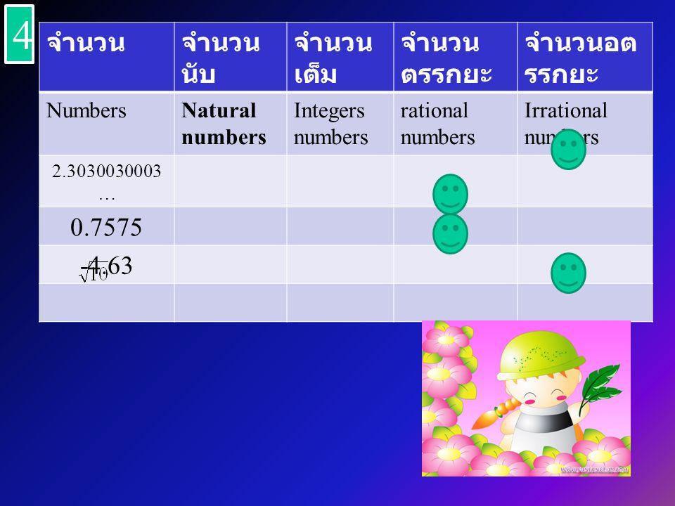 จำนวนจำนวน นับ จำนวน เต็ม จำนวน ตรรกยะ จำนวนอต รรกยะ NumbersNatural numbers Integers numbers rational numbers Irrational numbers 2.3030030003 … 0.7575 -4.63 4 4