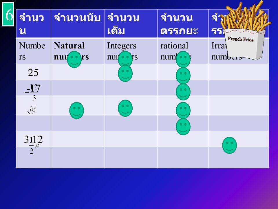 จำนว น จำนวนนับจำนวน เต็ม จำนวน ตรรกยะ จำนวนอต รรกยะ Numbe rs Natural numbers Integers numbers rational numbers Irrational numbers 25 -17 3.12 6 6