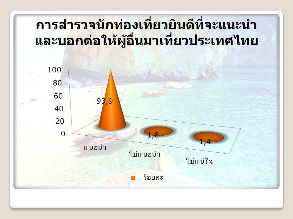 การสำรวจนักท่องเที่ยวยินดีที่จะแนะนำ และบอกต่อให้ผู้อื่นมาเที่ยวประเทศไทย