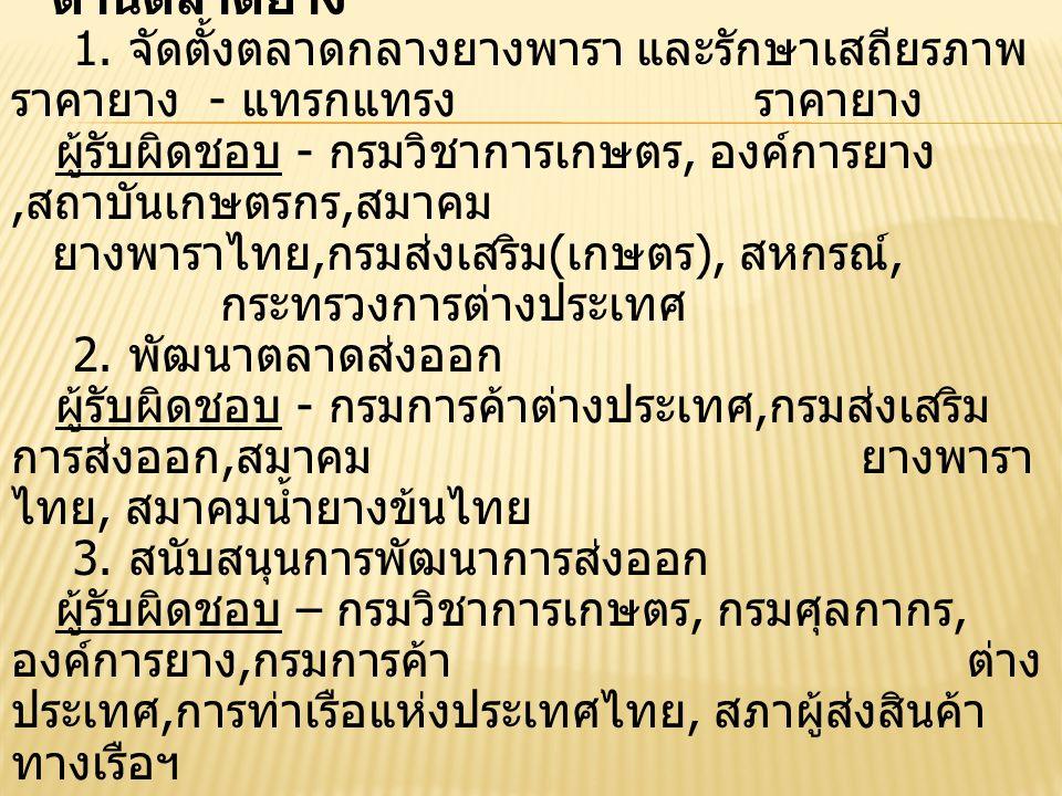 ด้านการบริหารงานภาคยาง - ตั้งคณะกรรมการยางแห่งประเทศไทย ( กระทรวง เกษตรฯ ตั้งคณะกรรมการ เพื่อให้การดำเนินงานภาครัฐเป็นไป ตามยุทธศาตร์ครบ วงจร ) - ตั้งองค์การยาง ( กระทรวงเกษตรฯ ตั้งองค์การ ยางโดยรวม อสย.