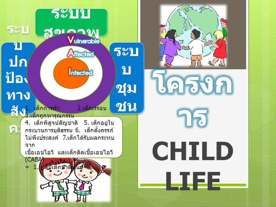 CHILD LIFE ระบ บ ปก ป้อง ทาง สัง คม ระบ บ ชุม ชน ระบ บ ชุม ชน ระบบ สุขภาพ 1. เด็กกำพร้า 2. เด็กเร่ร่อน 3. เด็กถูกทารุณกรรม 4. เด็กพิสูจน์สัญชาติ 5. เด