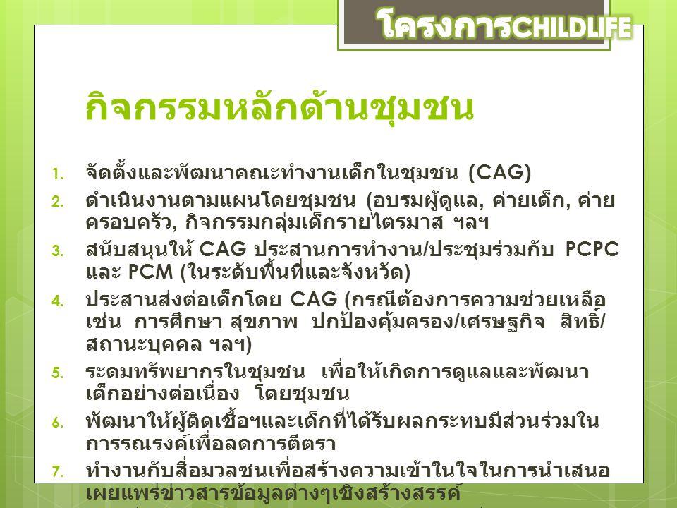 กิจกรรมหลักด้านชุมชน 1. จัดตั้งและพัฒนาคณะทำงานเด็กในชุมชน (CAG) 2. ดำเนินงานตามแผนโดยชุมชน ( อบรมผู้ดูแล, ค่ายเด็ก, ค่าย ครอบครัว, กิจกรรมกลุ่มเด็กรา