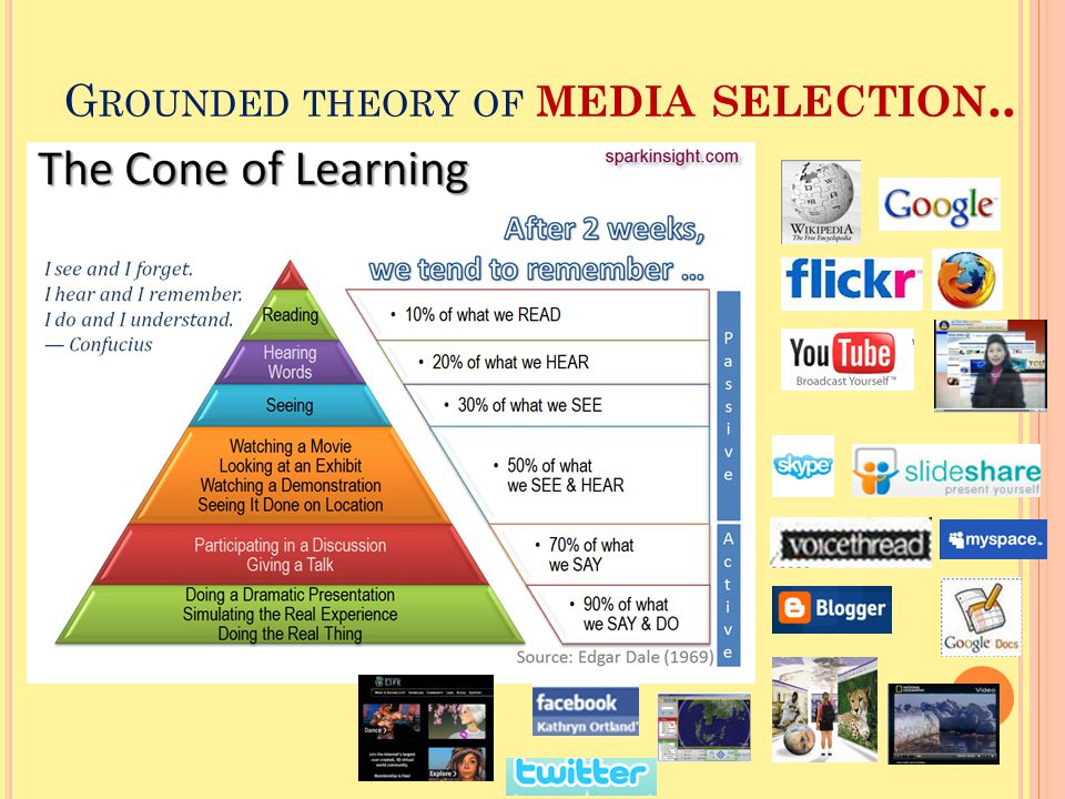 G ROUNDED THEORY OF MEDIA SELECTION..
