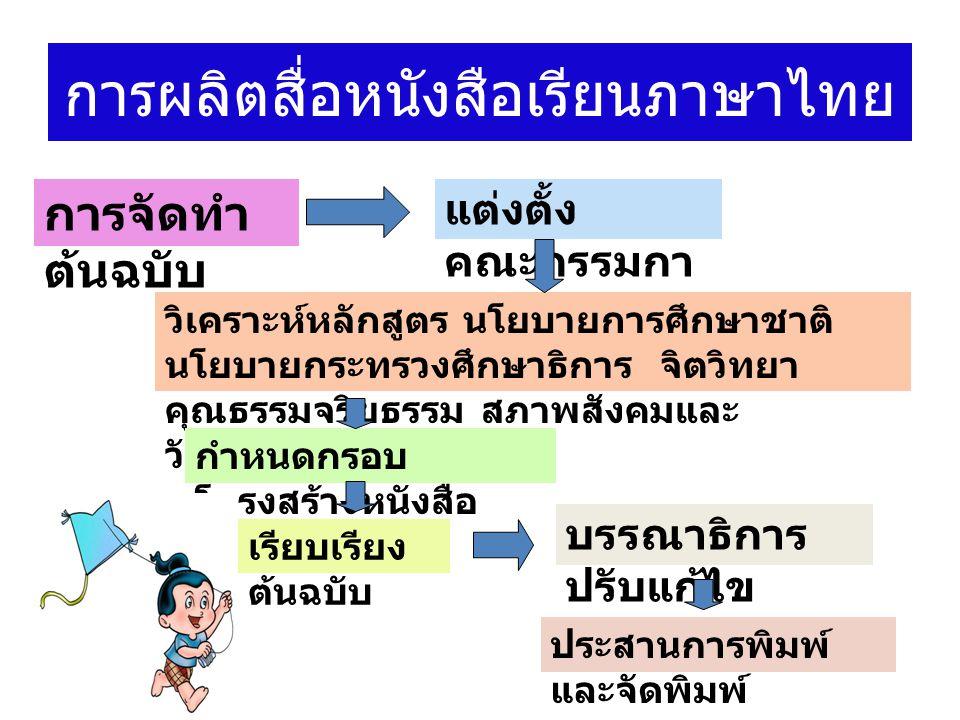 การผลิตสื่อหนังสือเรียนภาษาไทย แต่งตั้ง คณะกรรมกา ร การจัดทำ ต้นฉบับ วิเคราะห์หลักสูตร นโยบายการศึกษาชาติ นโยบายกระทรวงศึกษาธิการ จิตวิทยา คุณธรรมจริยธรรม สภาพสังคมและ วัฒนธรรม ฯลฯ กำหนดกรอบ โครงสร้างหนังสือ เรียบเรียง ต้นฉบับ ประสานการพิมพ์ และจัดพิมพ์ บรรณาธิการ ปรับแก้ไข