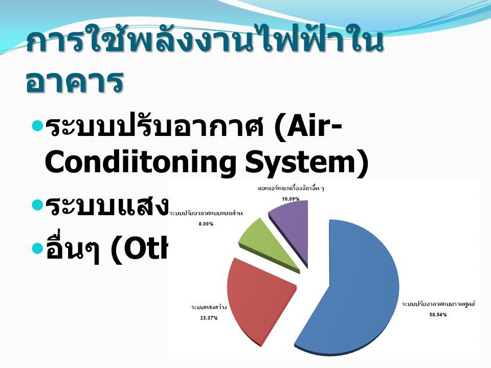 การใช้พลังงานไฟฟ้าใน อาคาร ระบบปรับอากาศ (Air- Condiitoning System) ระบบแสงสว่าง (Lighting) อื่นๆ (Other)