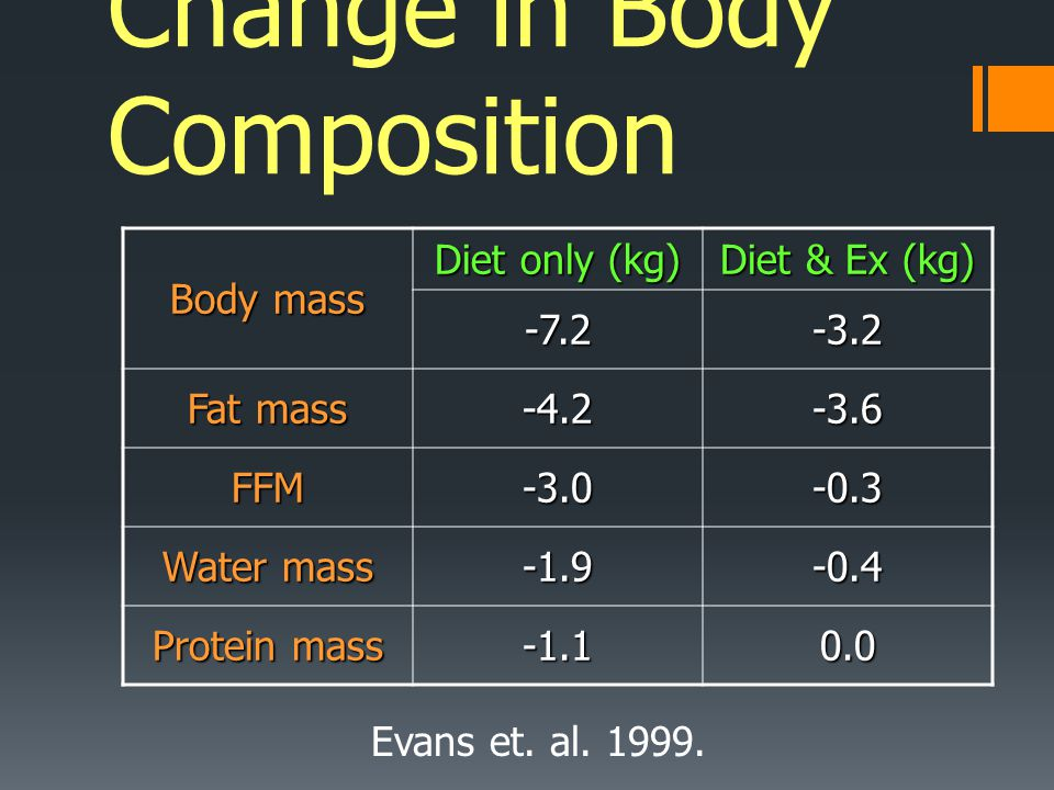 Change in Body Composition Body mass Diet only (kg) Diet & Ex (kg) -7.2-3.2 Fat mass -4.2-3.6 FFM-3.0-0.3 Water mass -1.9-0.4 Protein mass -1.10.0 Eva