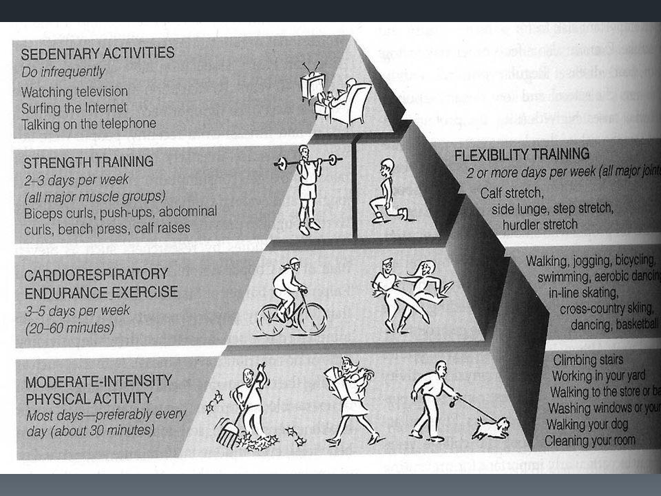 Vigorous Exercise  ข้อดี  เพิ่ม l สมรรถภาพทางกาย (Fitness)  ลดความเสี่ยงต่อการเกิดโรคหลอดเลือดหัวใจ และโรค ที่ไม่ติดต่อต่าง ๆ  ข้อเสีย  เพิ่มความเสี่ยงต่อการเกิดภาวะฉุกเฉิน  ทำให้ไม่อยากออกกำลังกาย
