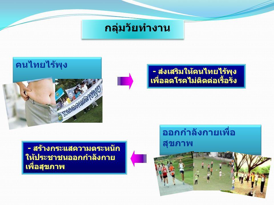 คนไทยไร้พุง - ส่งเสริมให้คนไทยไร้พุง เพื่อลดโรคไม่ติดต่อเรื้อรัง ออกกำลังกายเพื่อ สุขภาพ - สร้างกระแสความตระหนัก ให้ประชาชนออกกำลังกาย เพื่อสุขภาพ กลุ