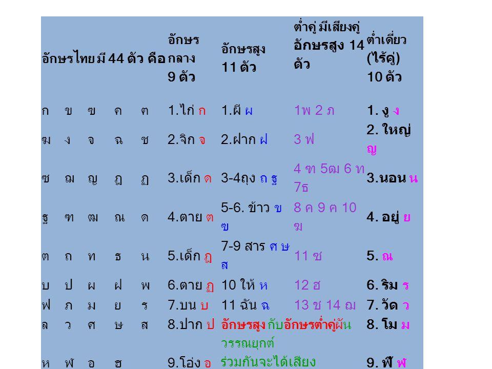 อักษรไทย มี 44 ตัว คือ อักษร กลาง 9 ตัว อักษรสูง 11 ตัว ต่ำคู่ มีเสียงคู่ อักษรสูง 14 ตัว ต่ำเดี่ยว ( ไร้คู่ ) 10 ตัว กขฃคฅ1. ไก่ ก1. ผี ผ1 พ 2 ภ 1. ง