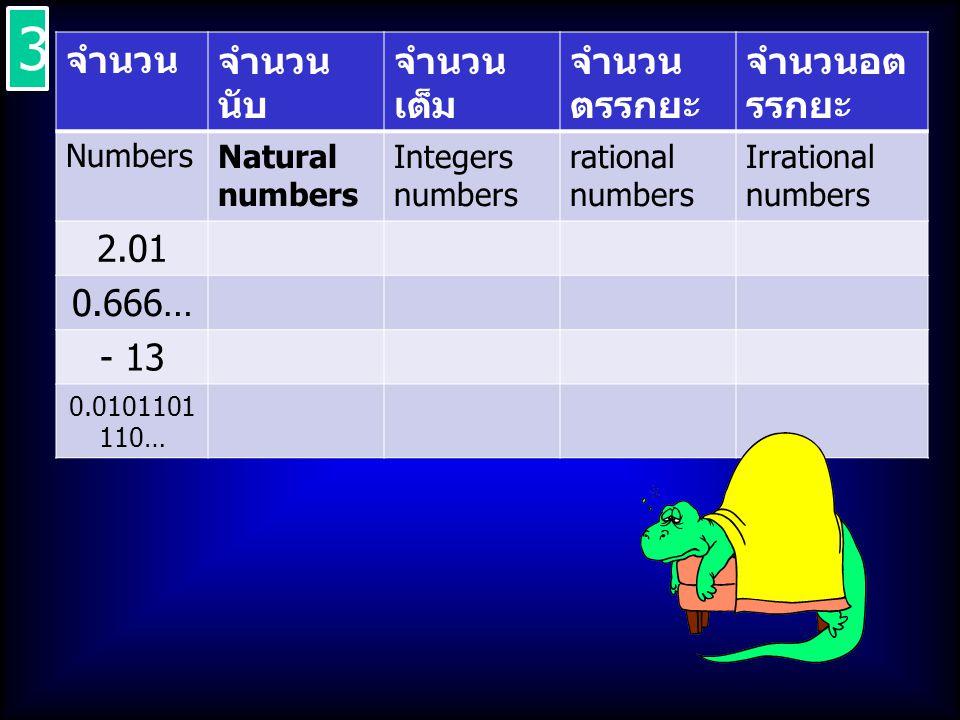 จำนวนจำนวน นับ จำนวน เต็ม จำนวน ตรรกยะ จำนวนอต รรกยะ NumbersNatural numbers Integers numbers rational numbers Irrational numbers 2.01 0.666… - 13 0.01
