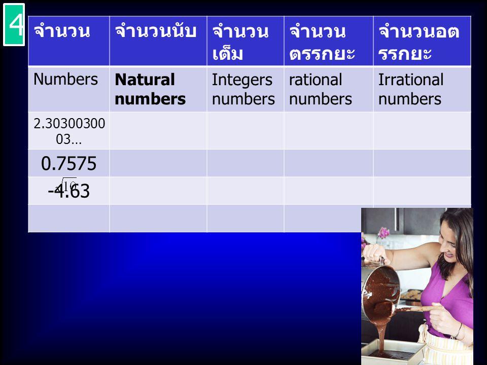 จำนวนจำนวนนับจำนวน เต็ม จำนวน ตรรกยะ จำนวนอต รรกยะ NumbersNatural numbers Integers numbers rational numbers Irrational numbers 2.30300300 03… 0.7575 -4.63 4 4
