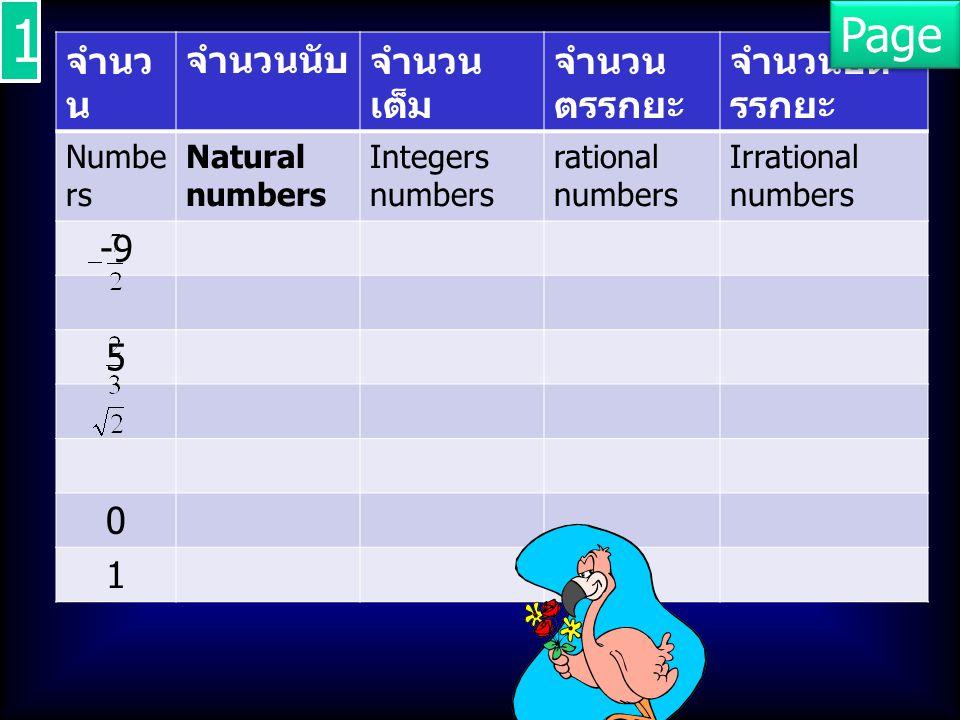 จำนว น จำนวนนับจำนวน เต็ม จำนวน ตรรกยะ จำนวนอต รรกยะ Numbe rs Natural numbers Integers numbers rational numbers Irrational numbers -9 5 0 1 1 1 Page 5